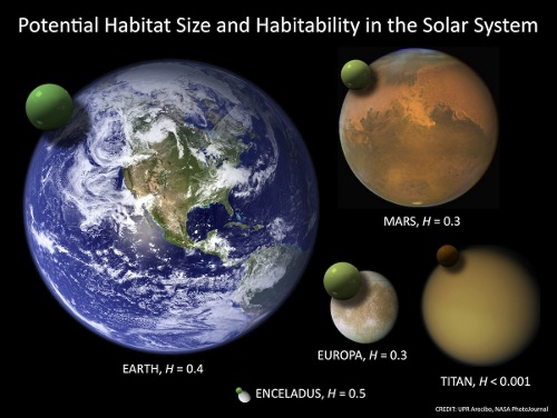 The relative sizes of Earth, Mars and selected moons in the solar system.