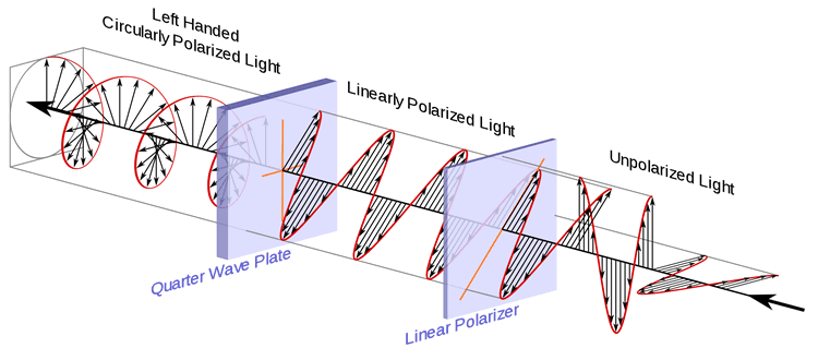 Diagram of a circular polarizer in action. Click on image to go to source website.