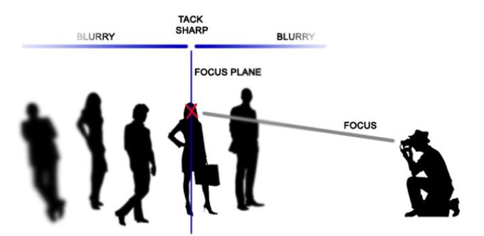"In this diagram what they are labeling focal plane I call the ""plane of focus"", to distinguish it from the actual focal plane, which corresponds to the camera sensor. Click image to visit source page."